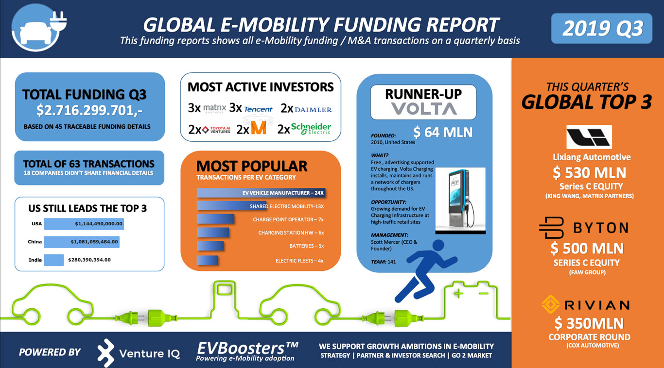 Global E Mobility Funding Report Q3 2019