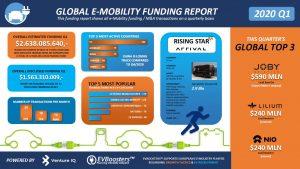 Global Ev Funding Report Q1 2020