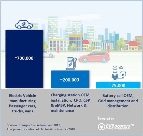 Infographic Ev Charging Recruitment